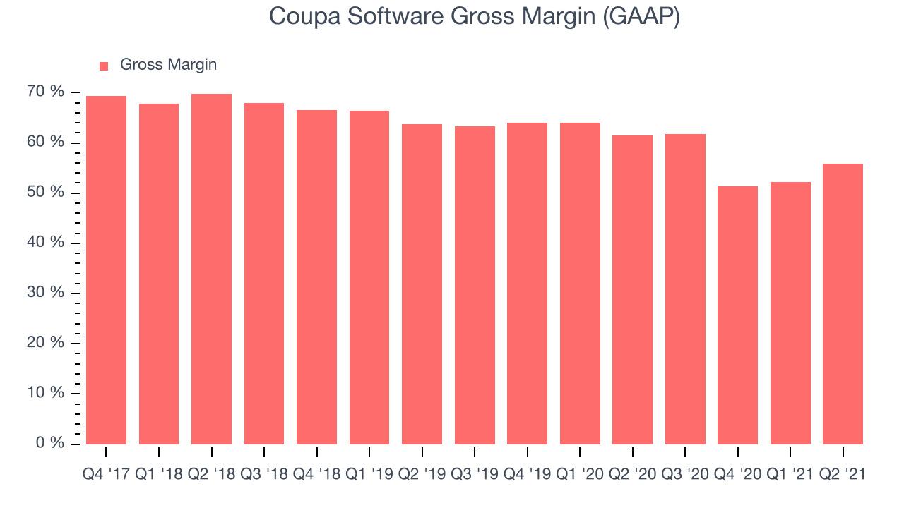 Coupa Software Gross Margin (GAAP)