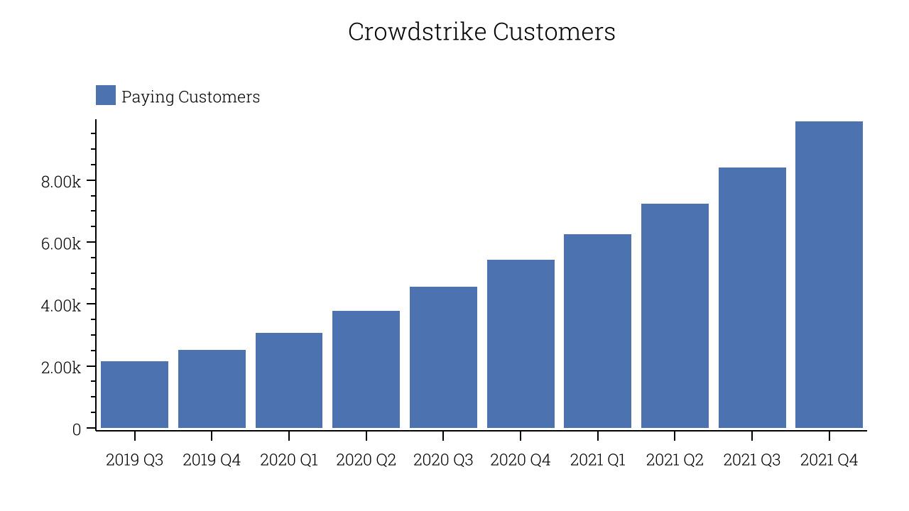 Crowdstrike Customers