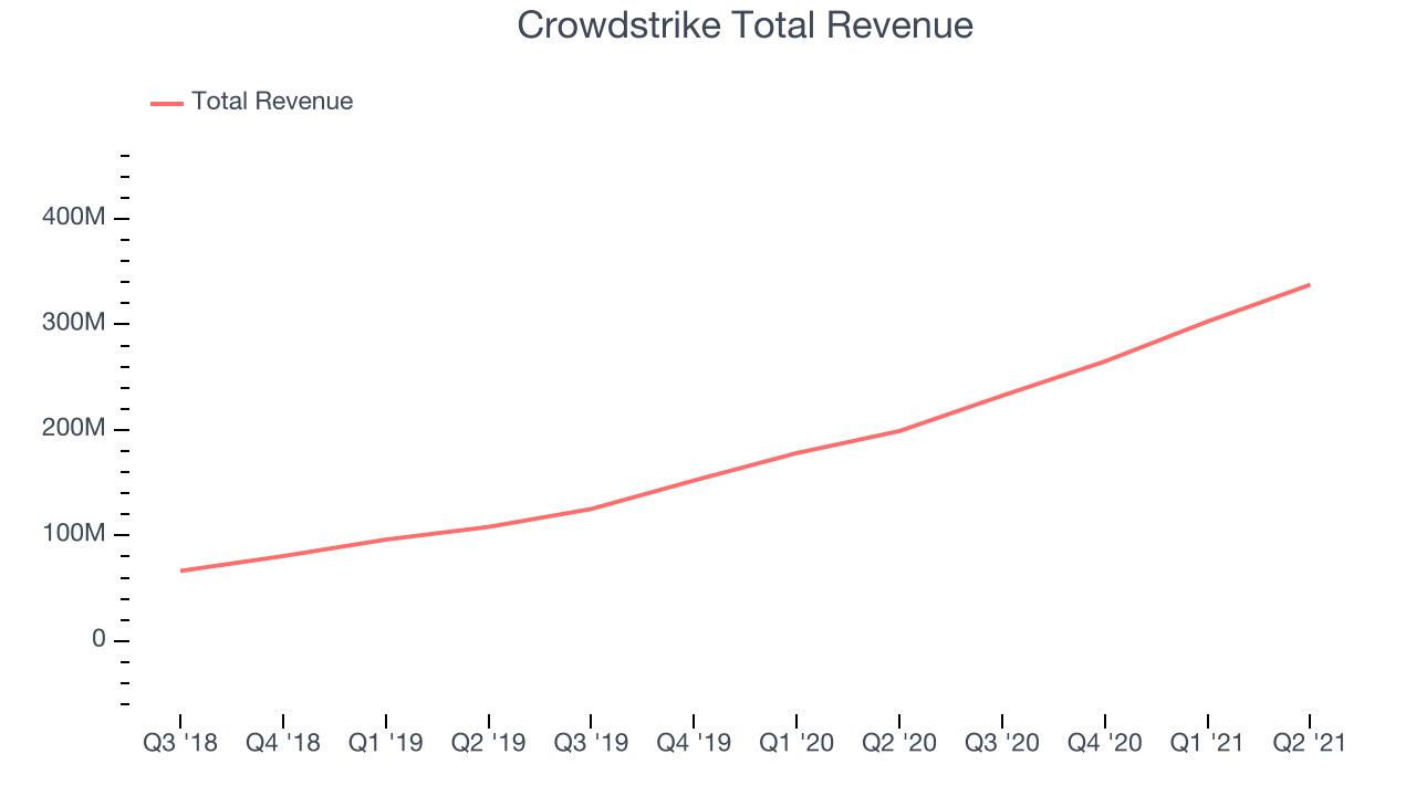 Crowdstrike Total Revenue