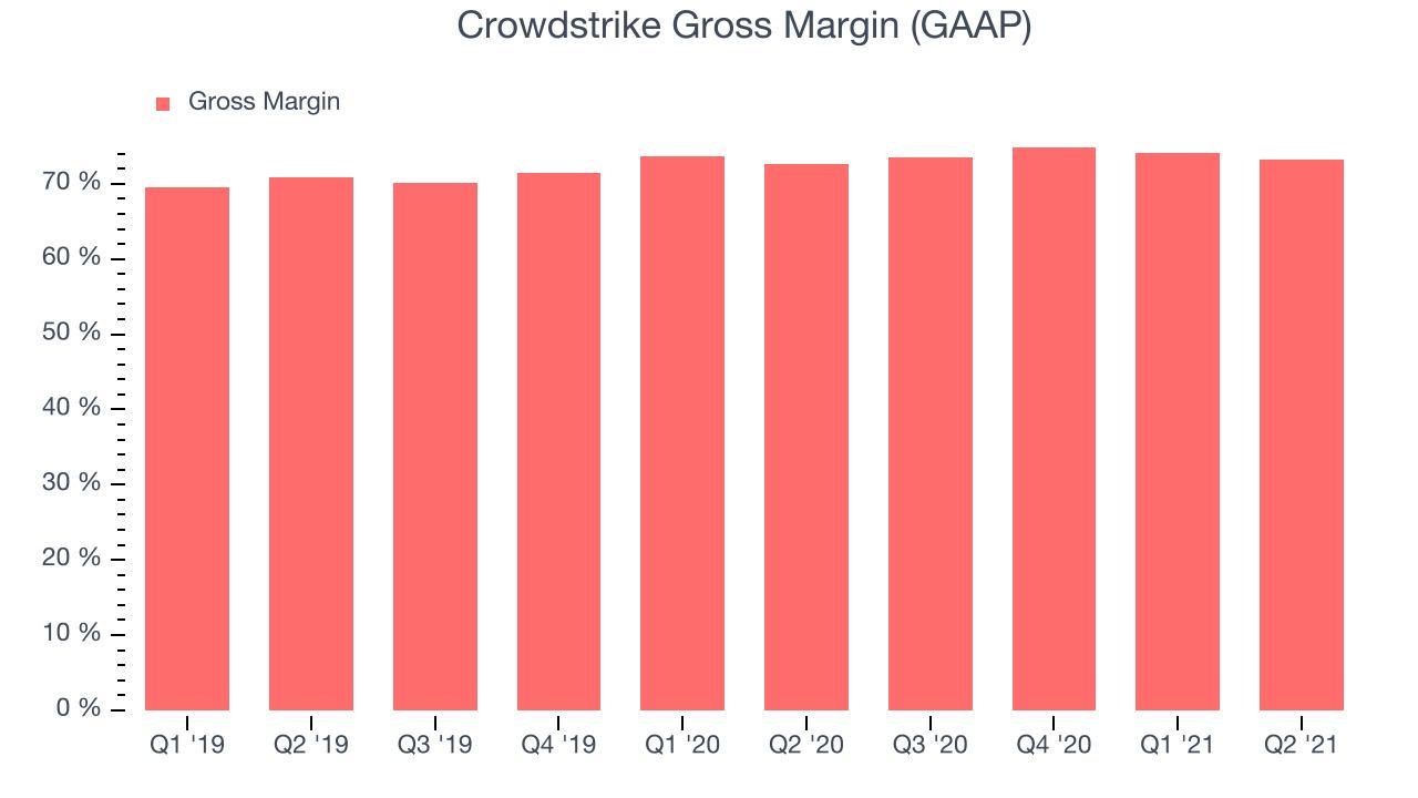 Crowdstrike Gross Margin (GAAP)
