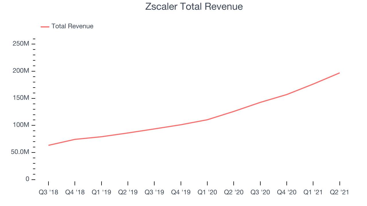 Zscaler Total Revenue
