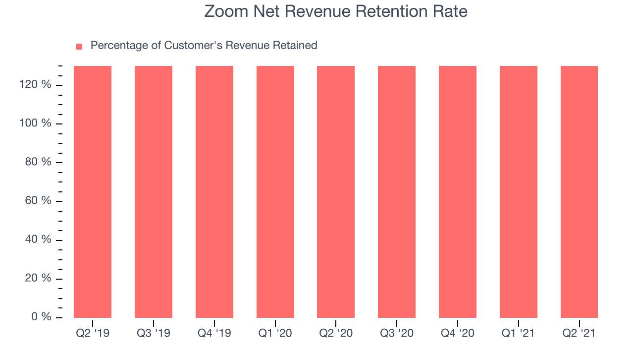 Zoom Net Revenue Retention Rate