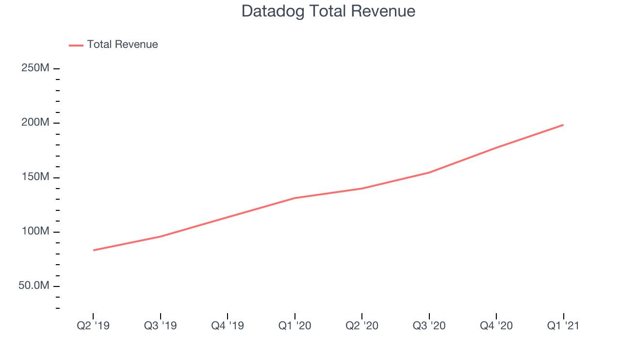 Datadog Total Revenue