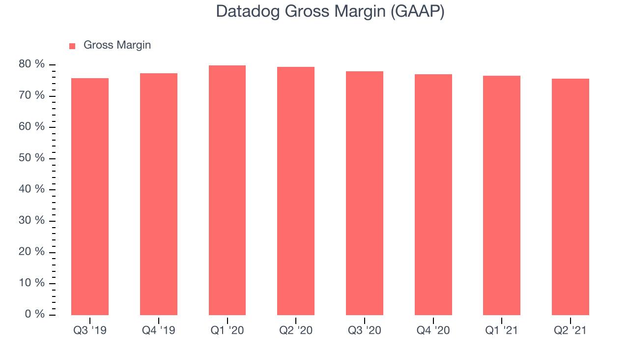 Datadog Gross Margin (GAAP)