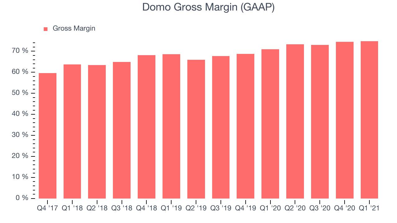 Domo Gross Margin (GAAP)