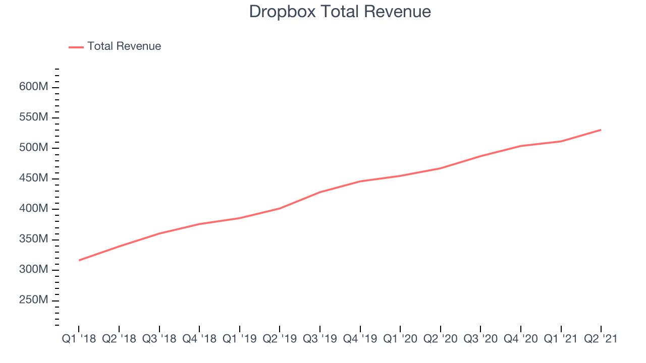Dropbox Total Revenue