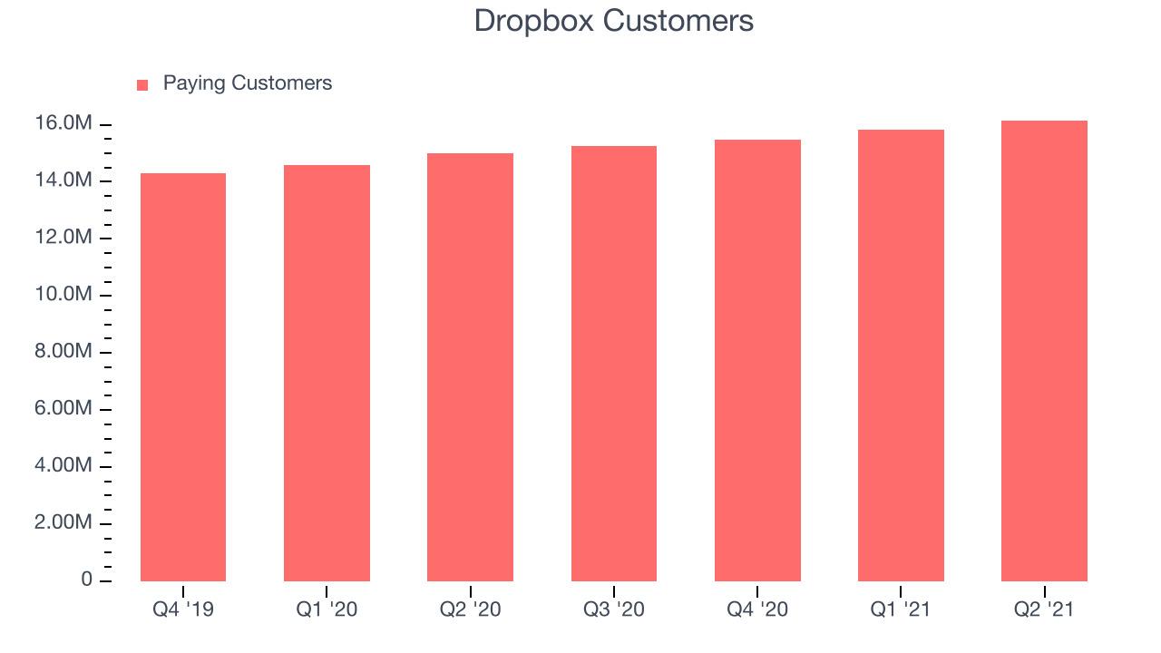 Dropbox Customers