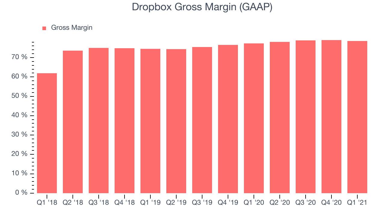 Dropbox Gross Margin (GAAP)