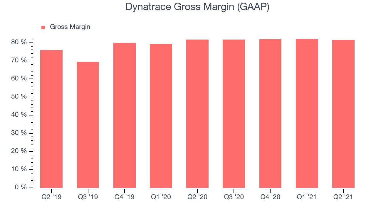 Dynatrace Gross Margin (GAAP)