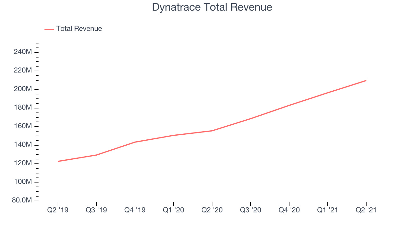 Dynatrace Total Revenue
