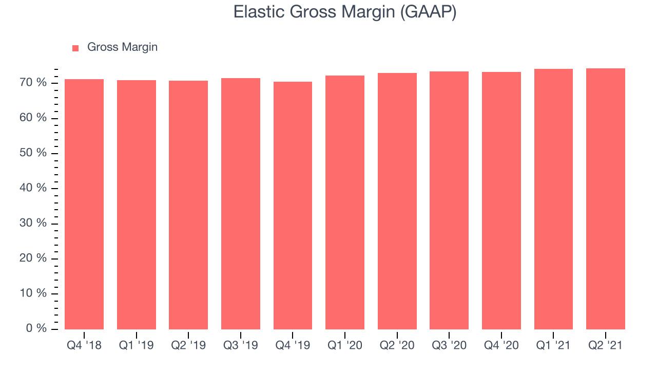 Elastic Gross Margin (GAAP)