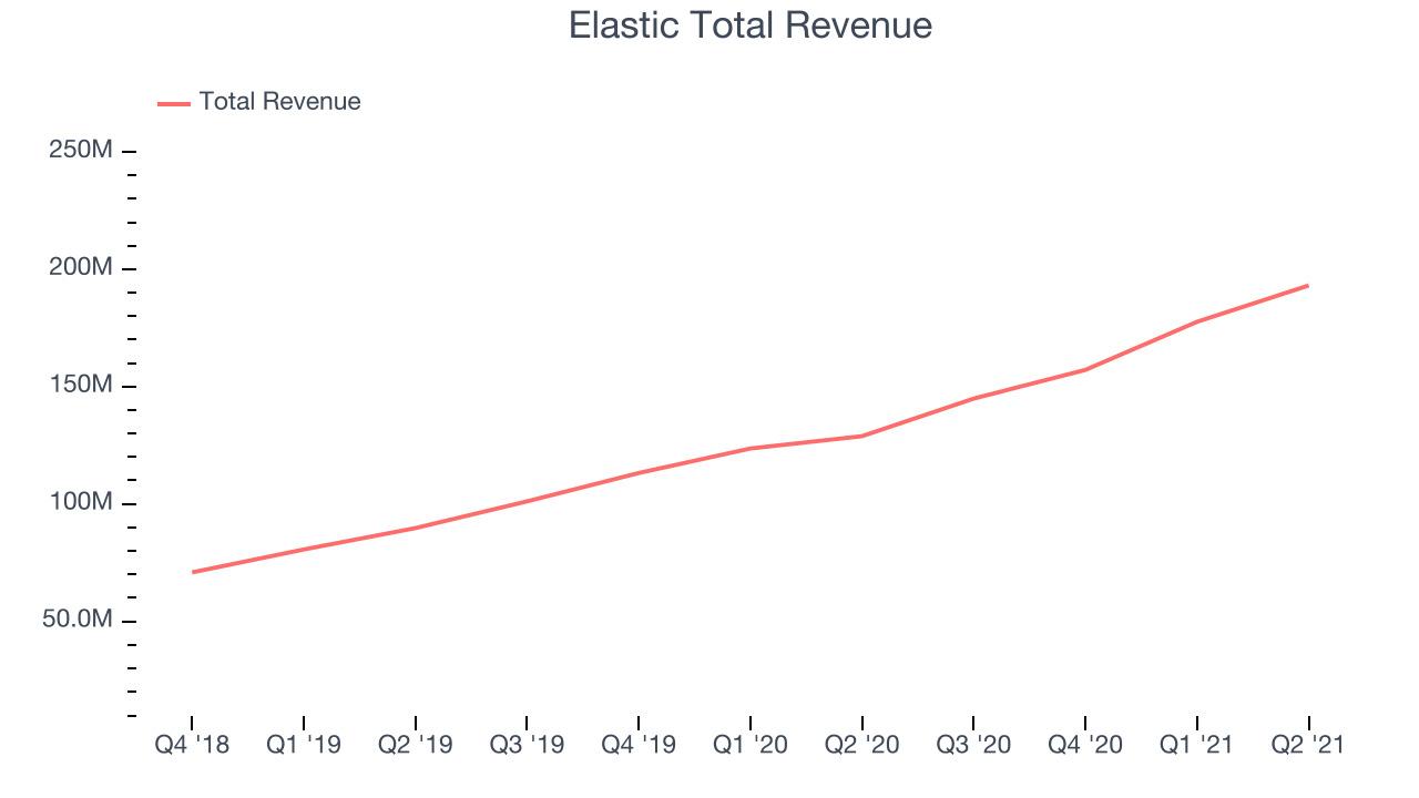 Elastic Total Revenue