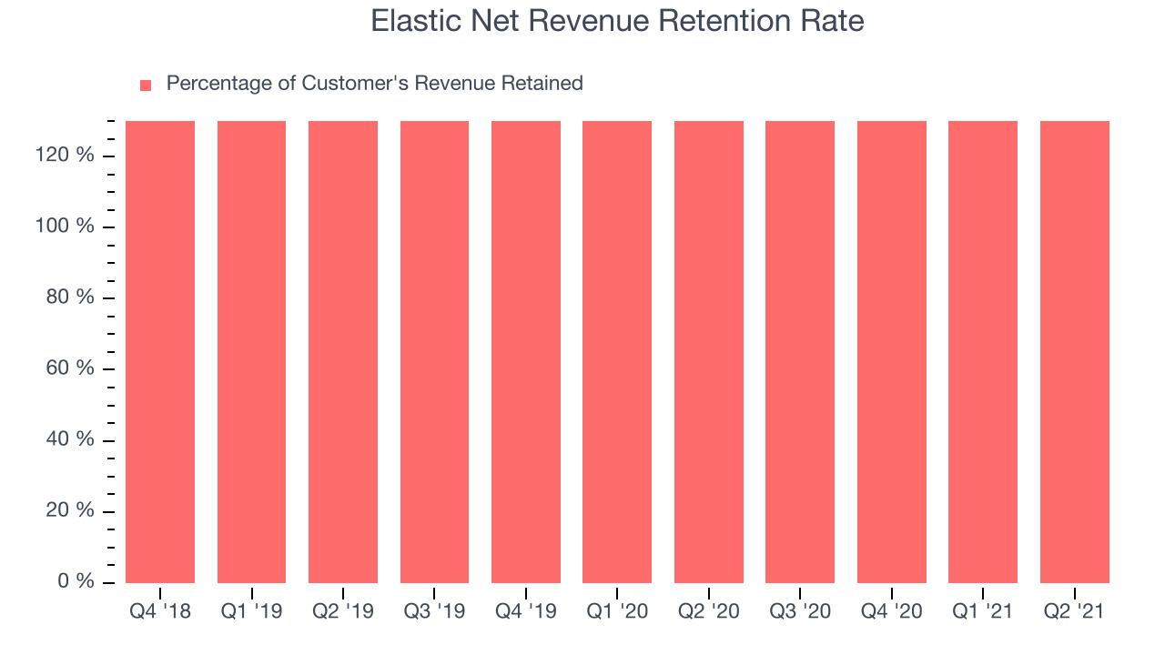 Elastic Net Revenue Retention Rate