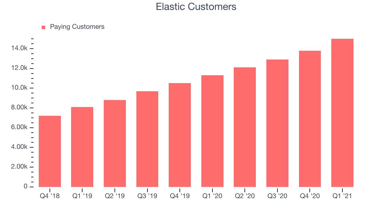 Elastic Customers