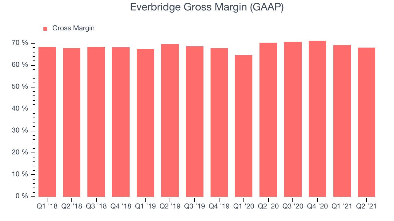 Everbridge Gross Margin (GAAP)