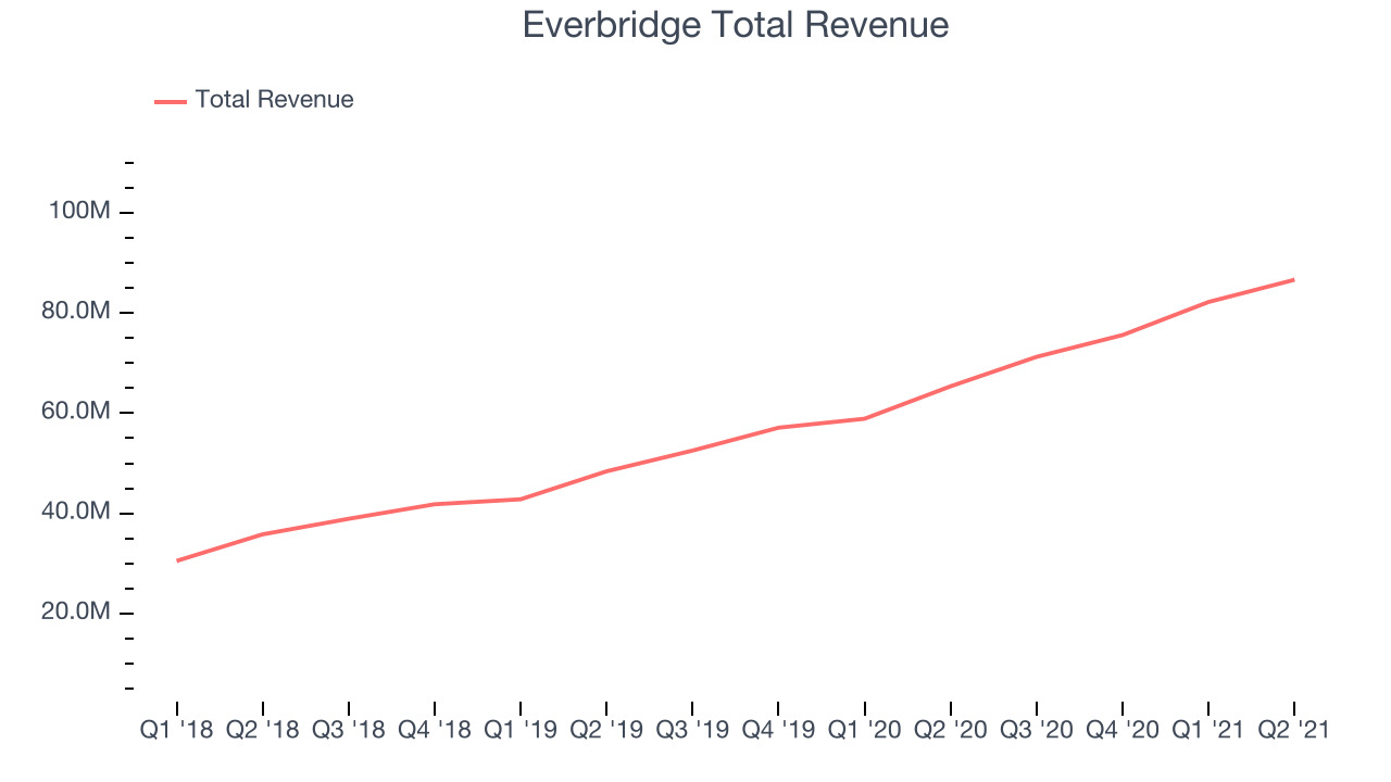 Everbridge Total Revenue