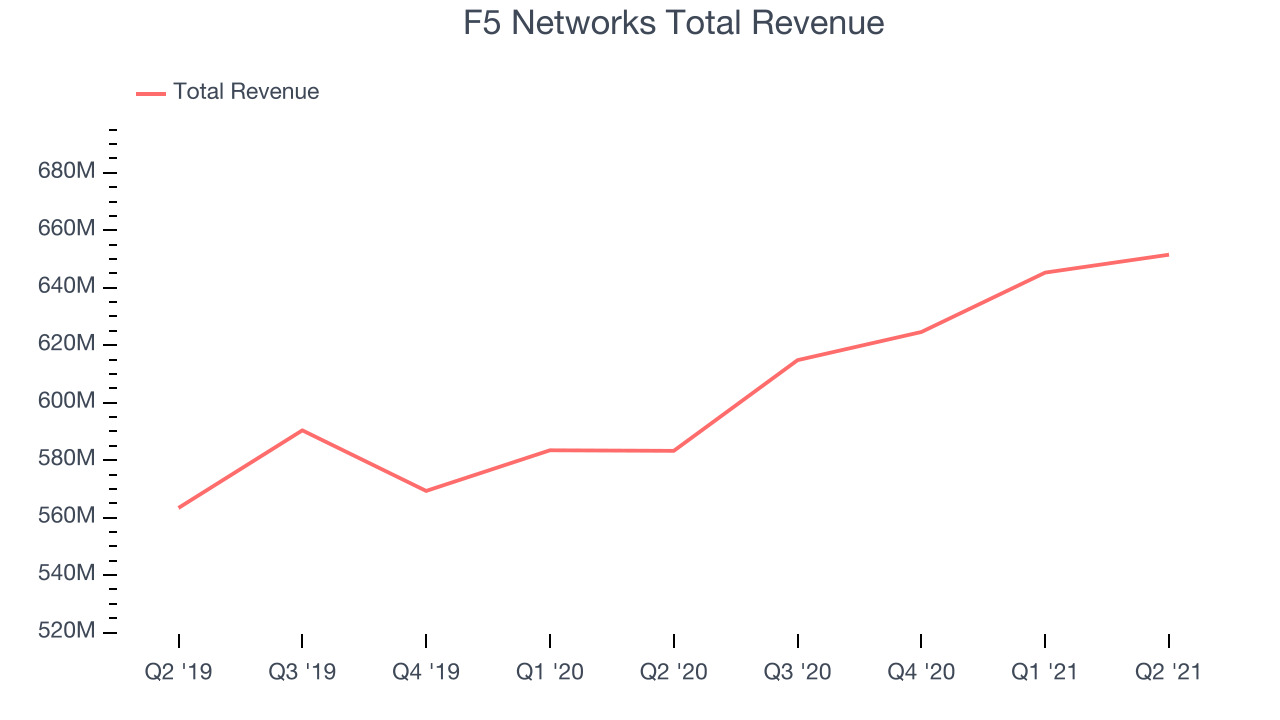 F5 Networks Total Revenue