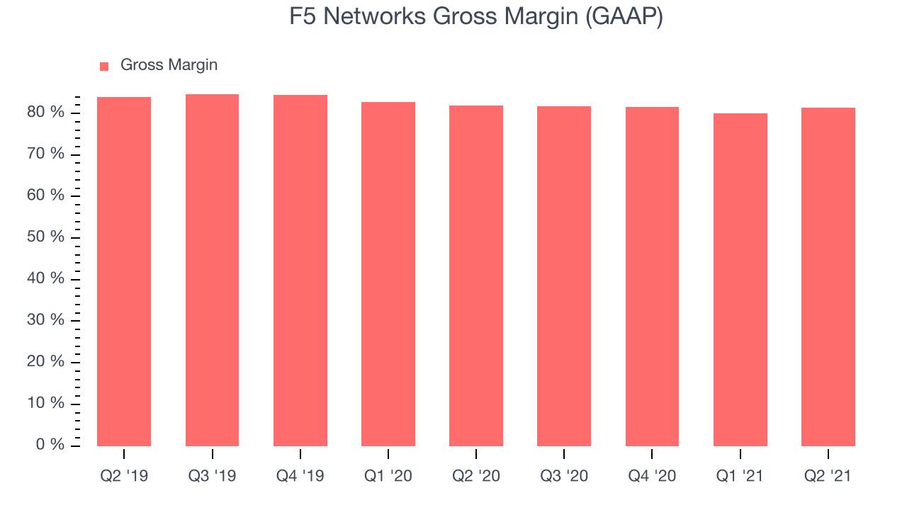 F5 Networks Gross Margin (GAAP)