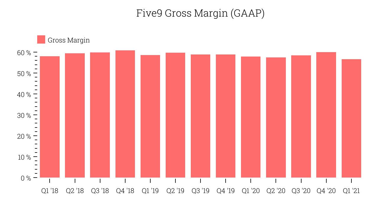 Five9 Gross Margin (GAAP)