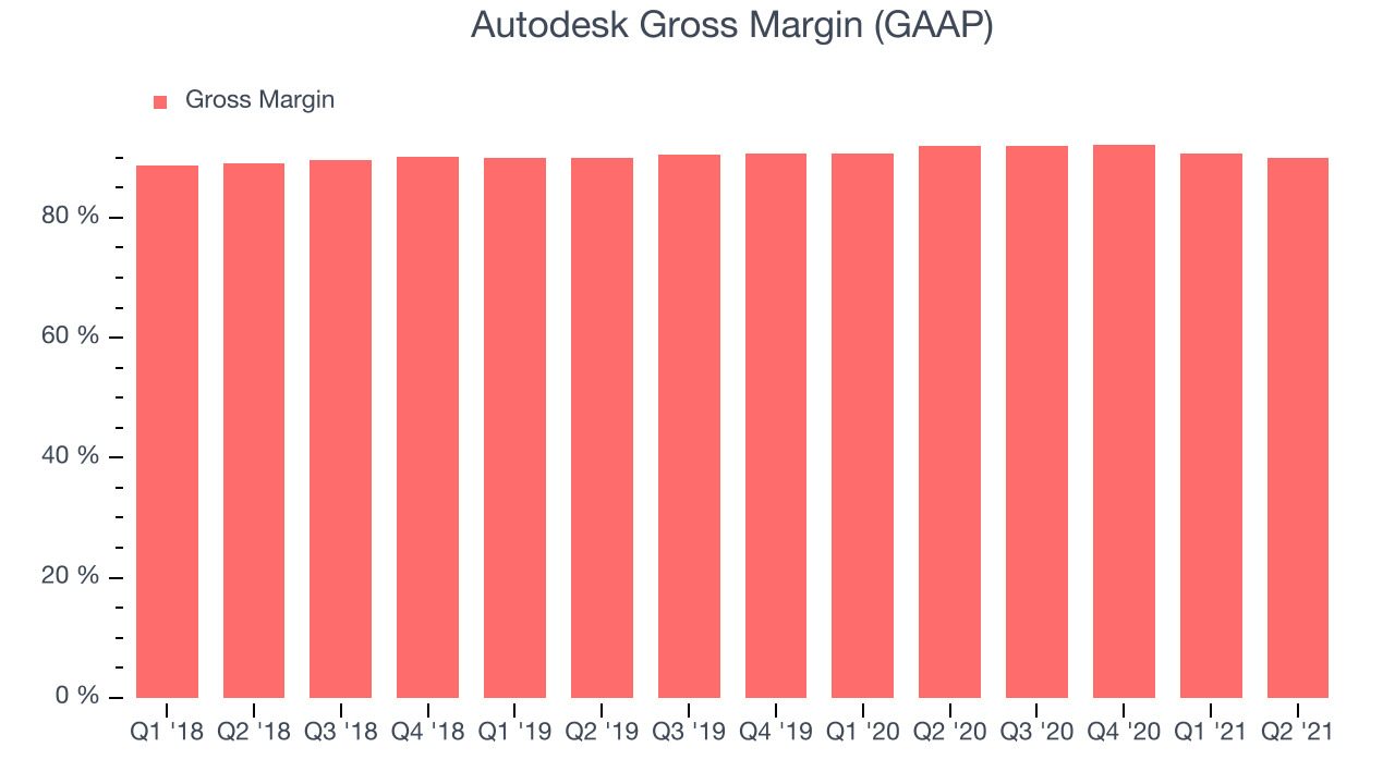 Autodesk Gross Margin (GAAP)