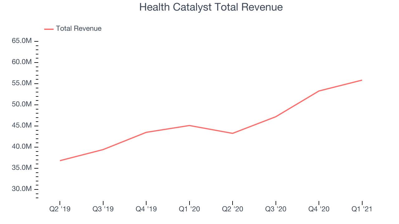 Health Catalyst Total Revenue