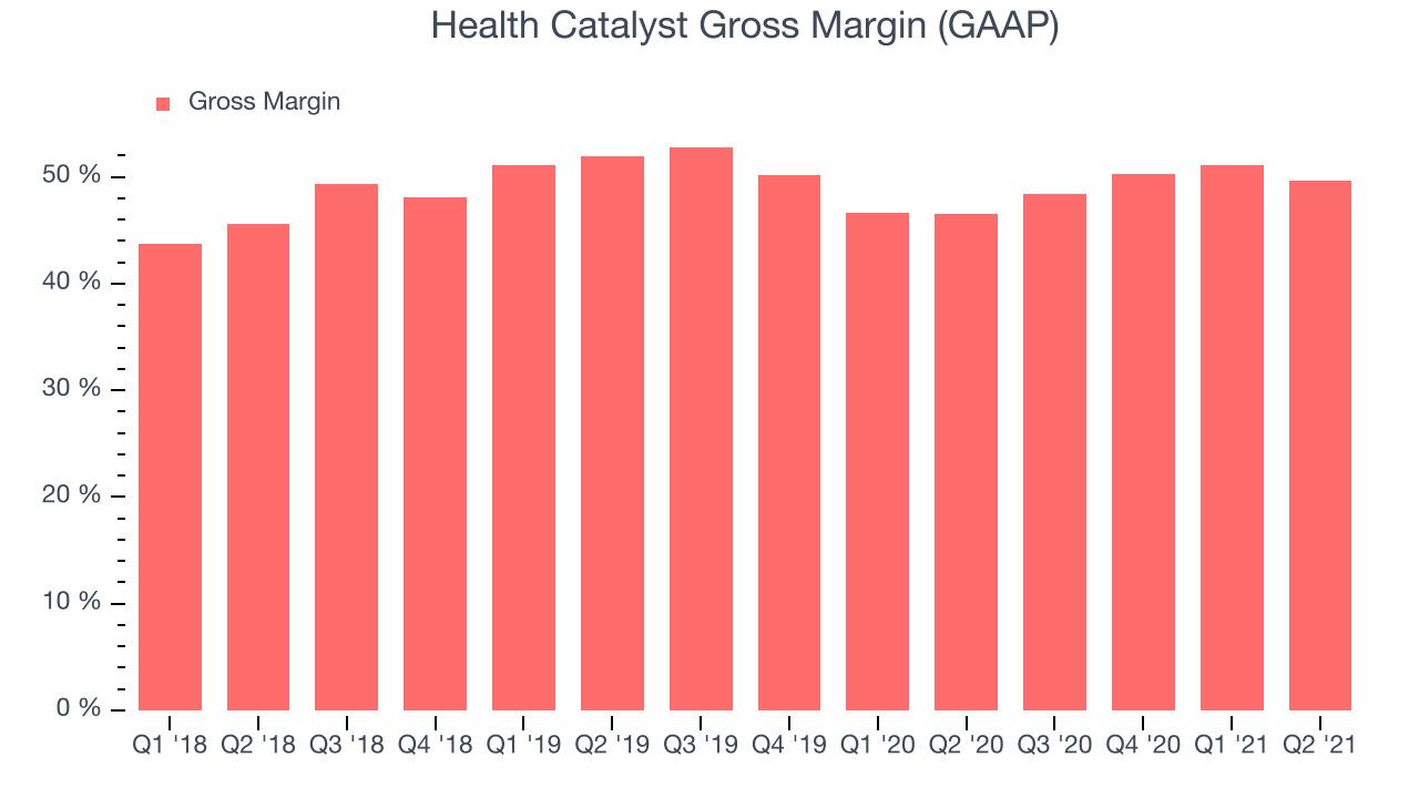 Health Catalyst Gross Margin (GAAP)