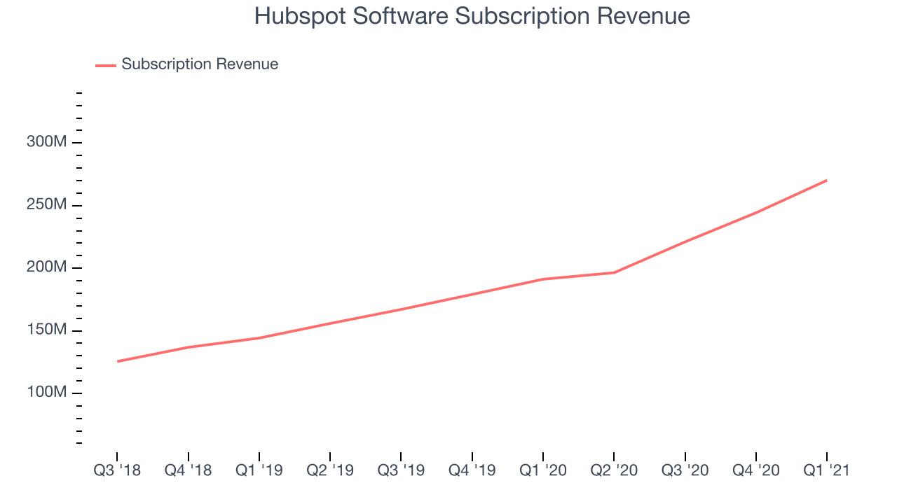 Hubspot Software Subscription Revenue