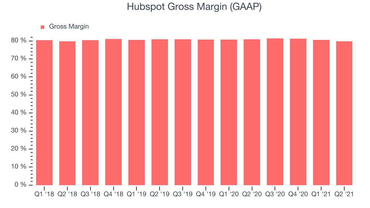 Hubspot Gross Margin (GAAP)
