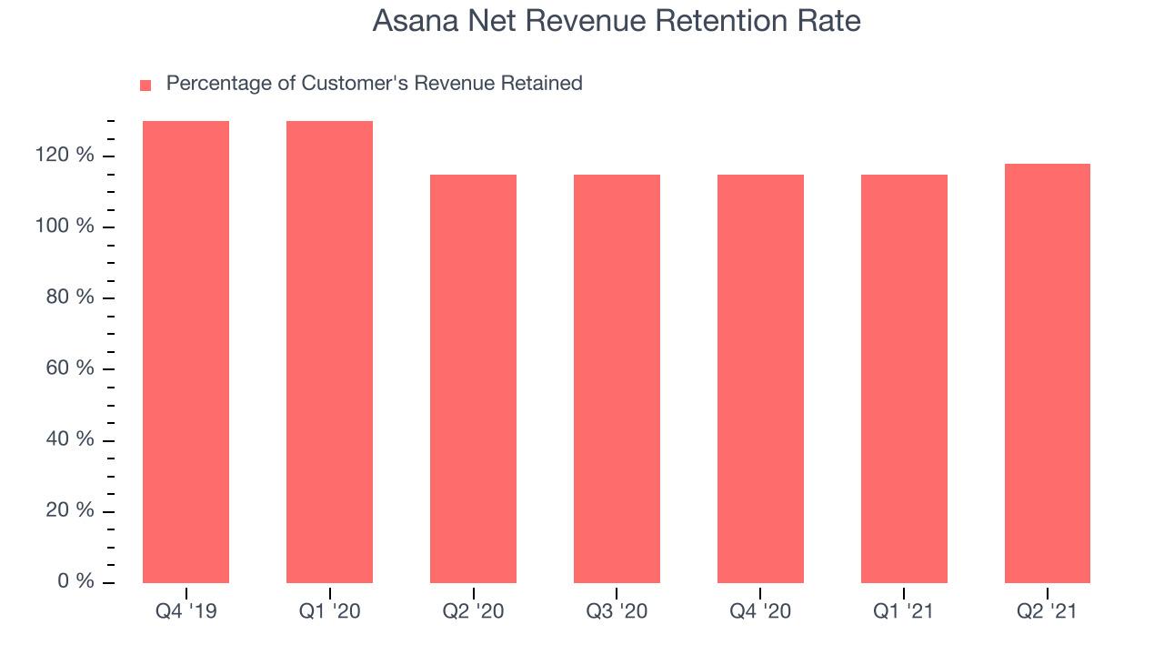 Asana Net Revenue Retention Rate