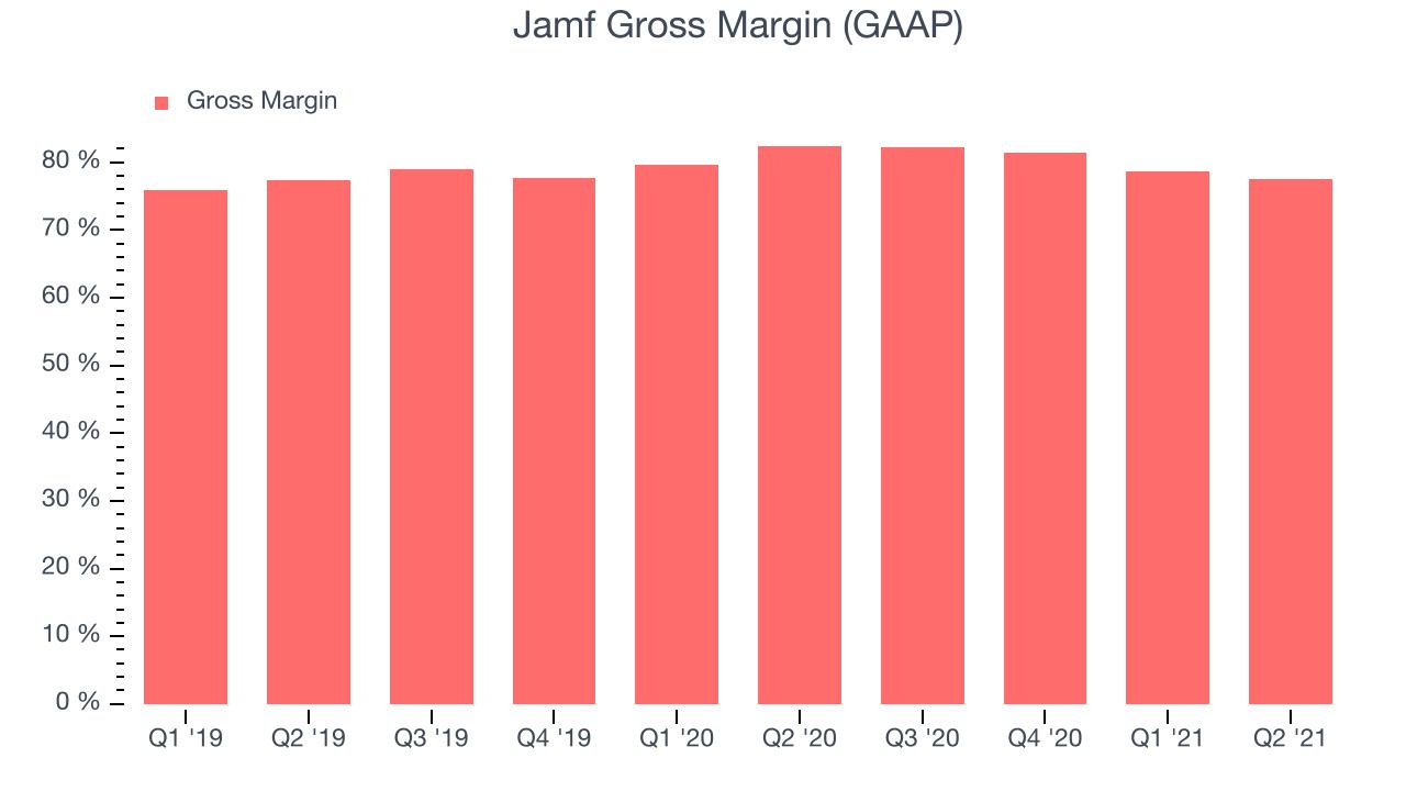 Jamf Gross Margin (GAAP)