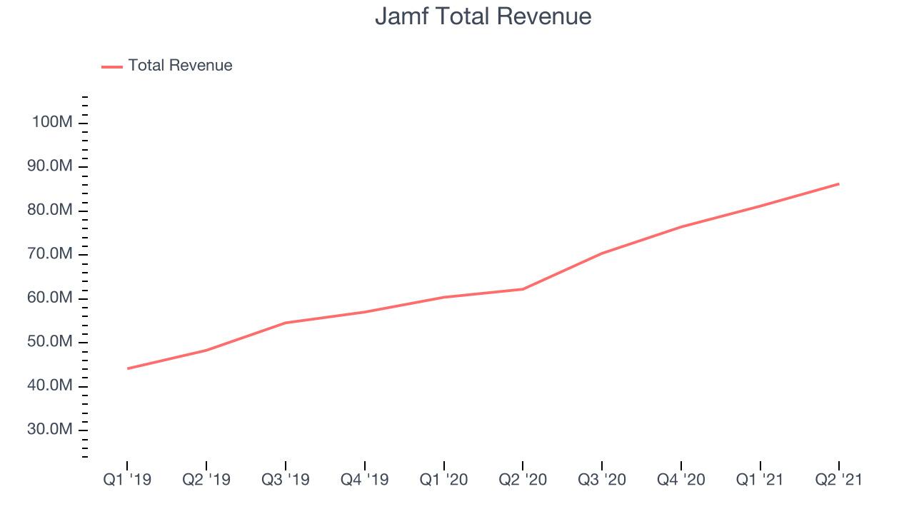 Jamf Total Revenue