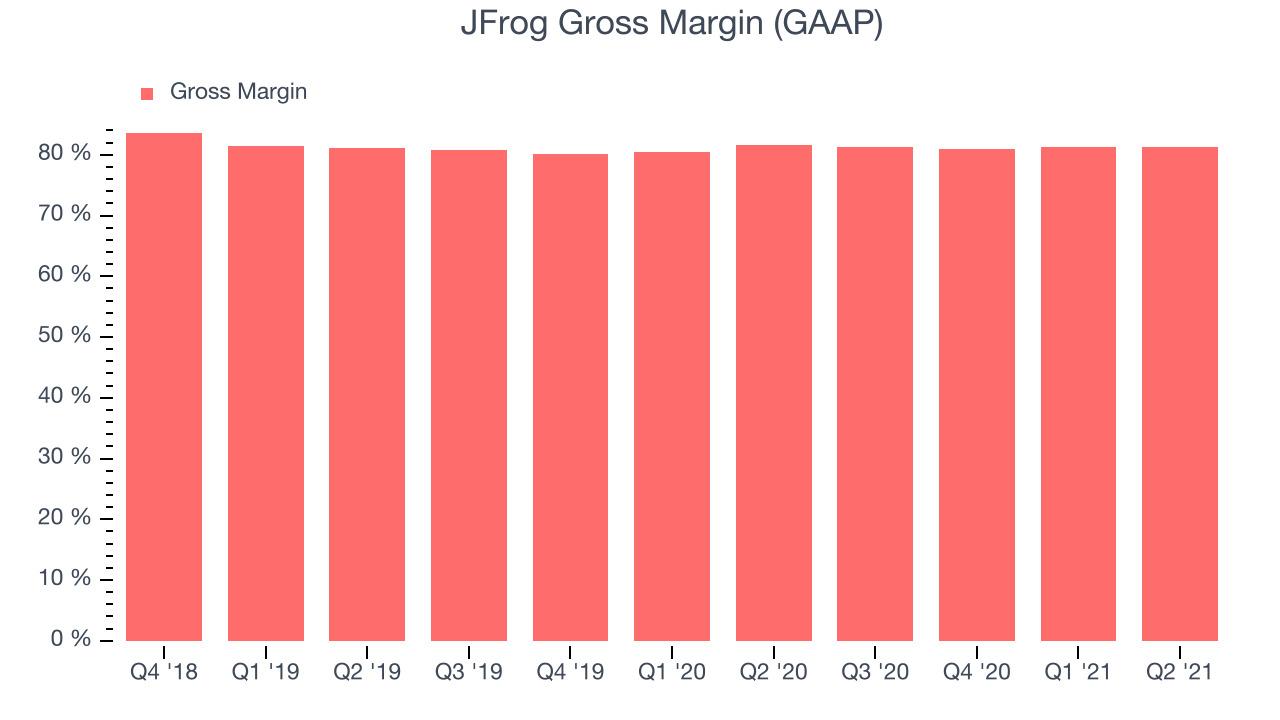 JFrog Gross Margin (GAAP)