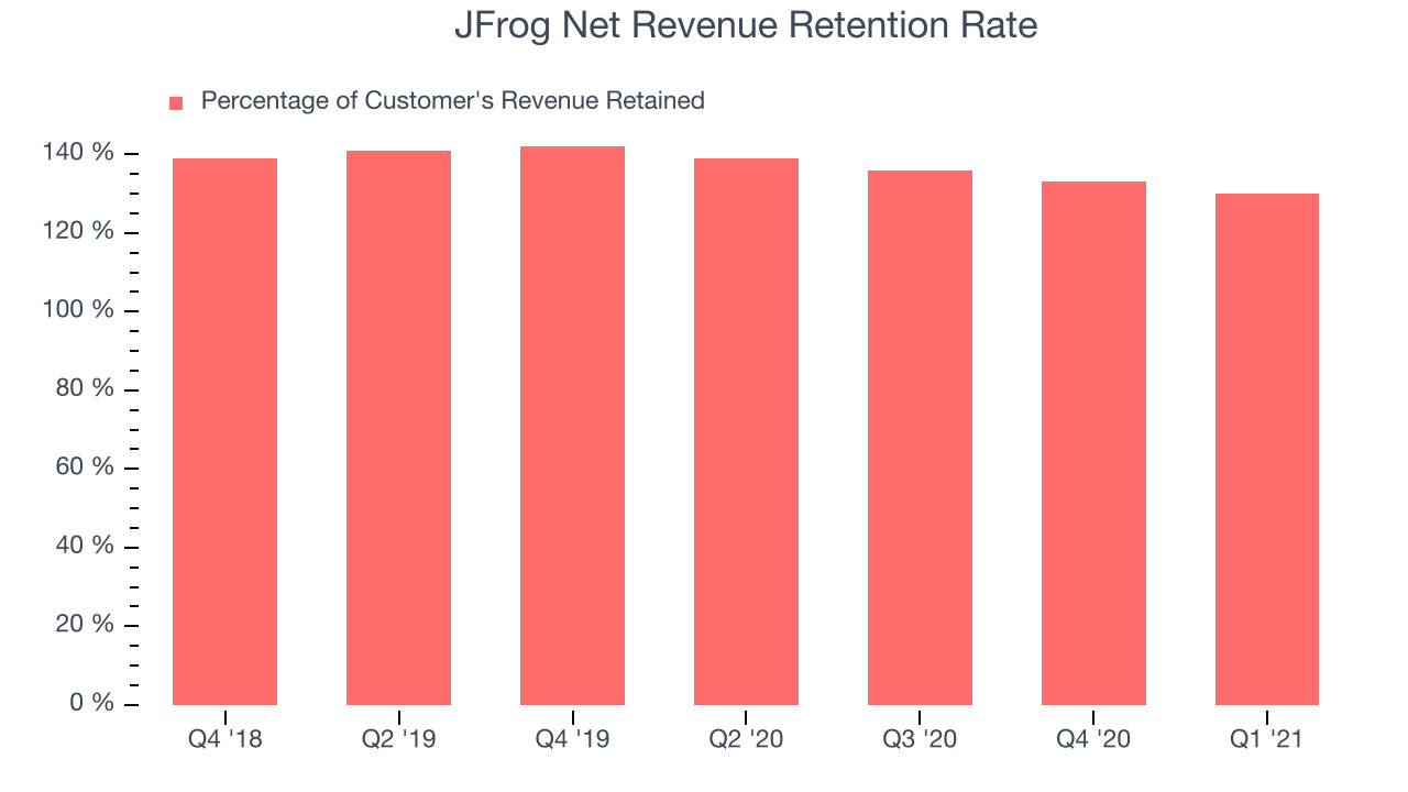 JFrog Net Revenue Retention Rate