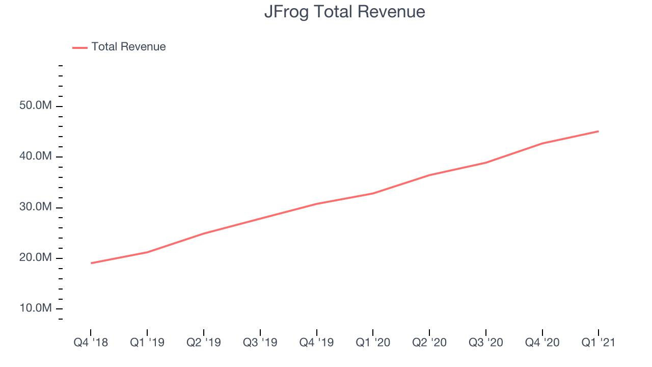 JFrog Total Revenue