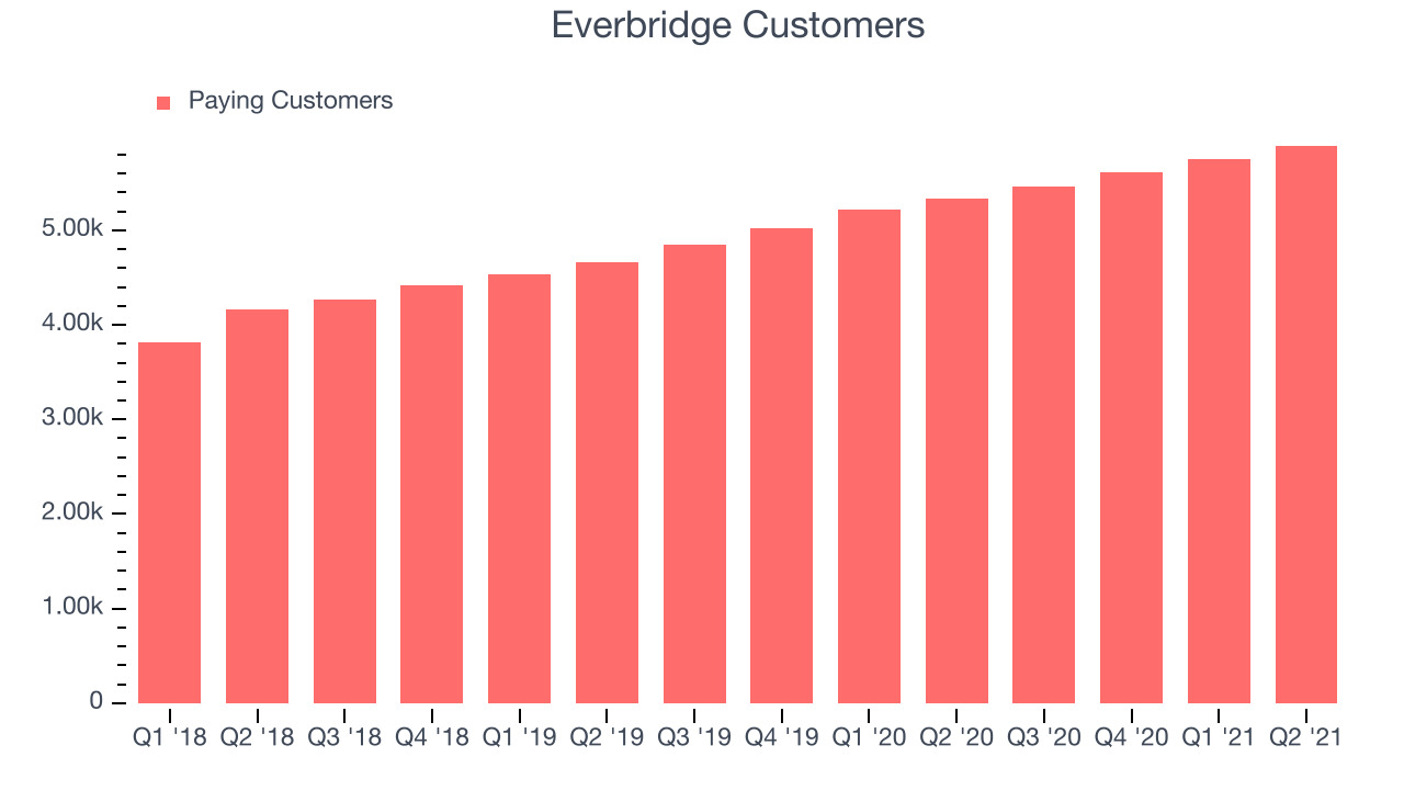 Everbridge Customers