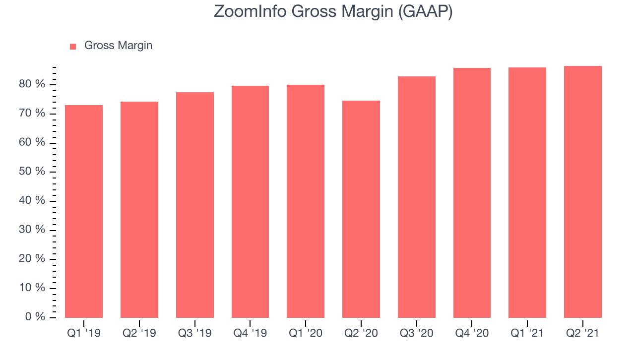 ZoomInfo Gross Margin (GAAP)