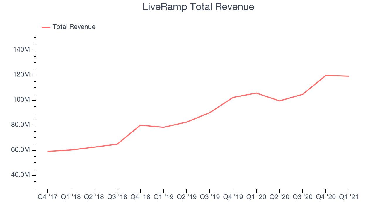 LiveRamp Total Revenue