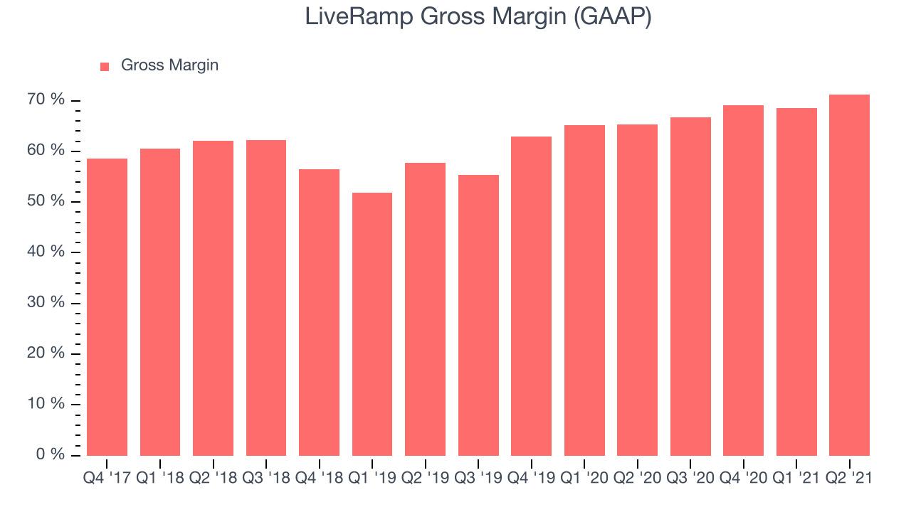 LiveRamp Gross Margin (GAAP)