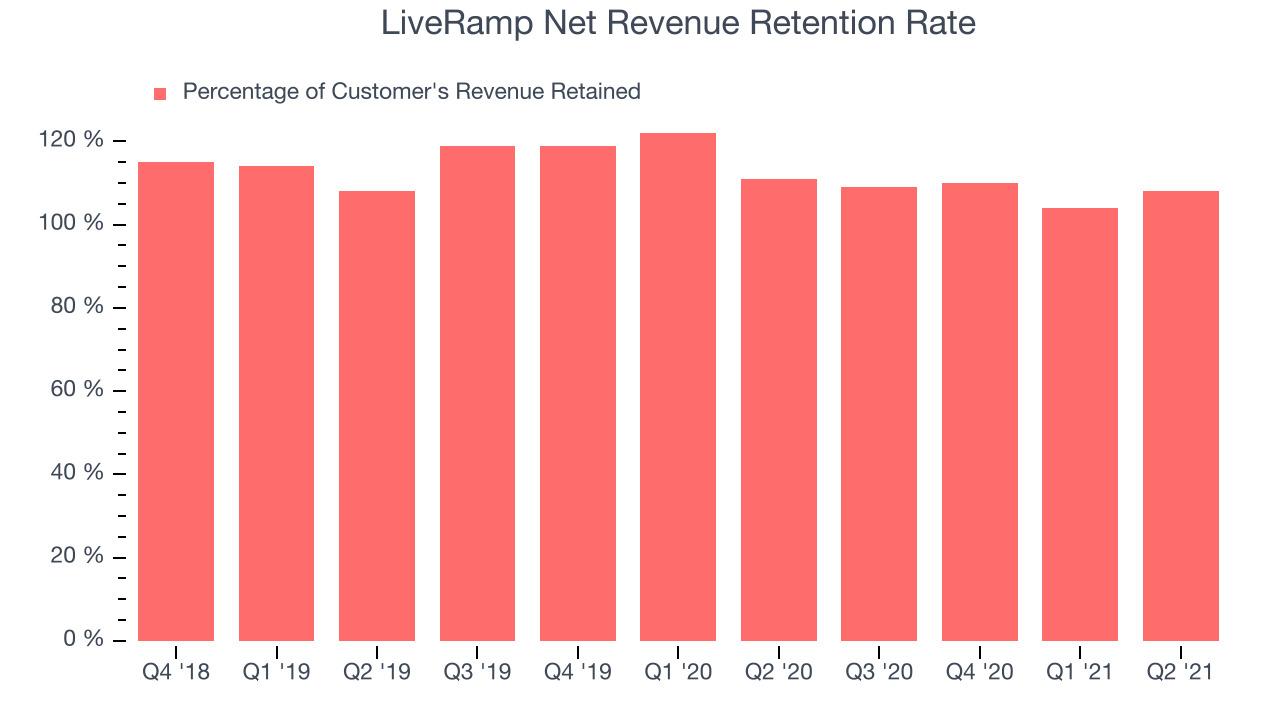 LiveRamp Net Revenue Retention Rate