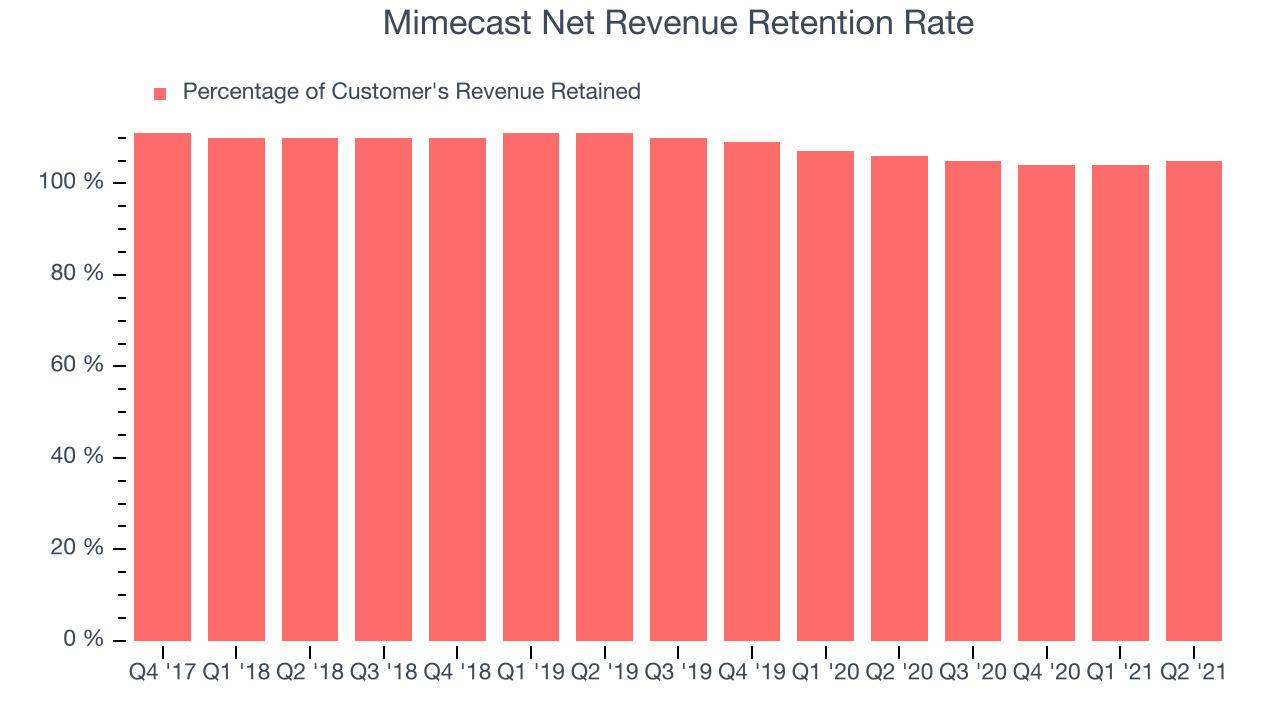 Mimecast Net Revenue Retention Rate
