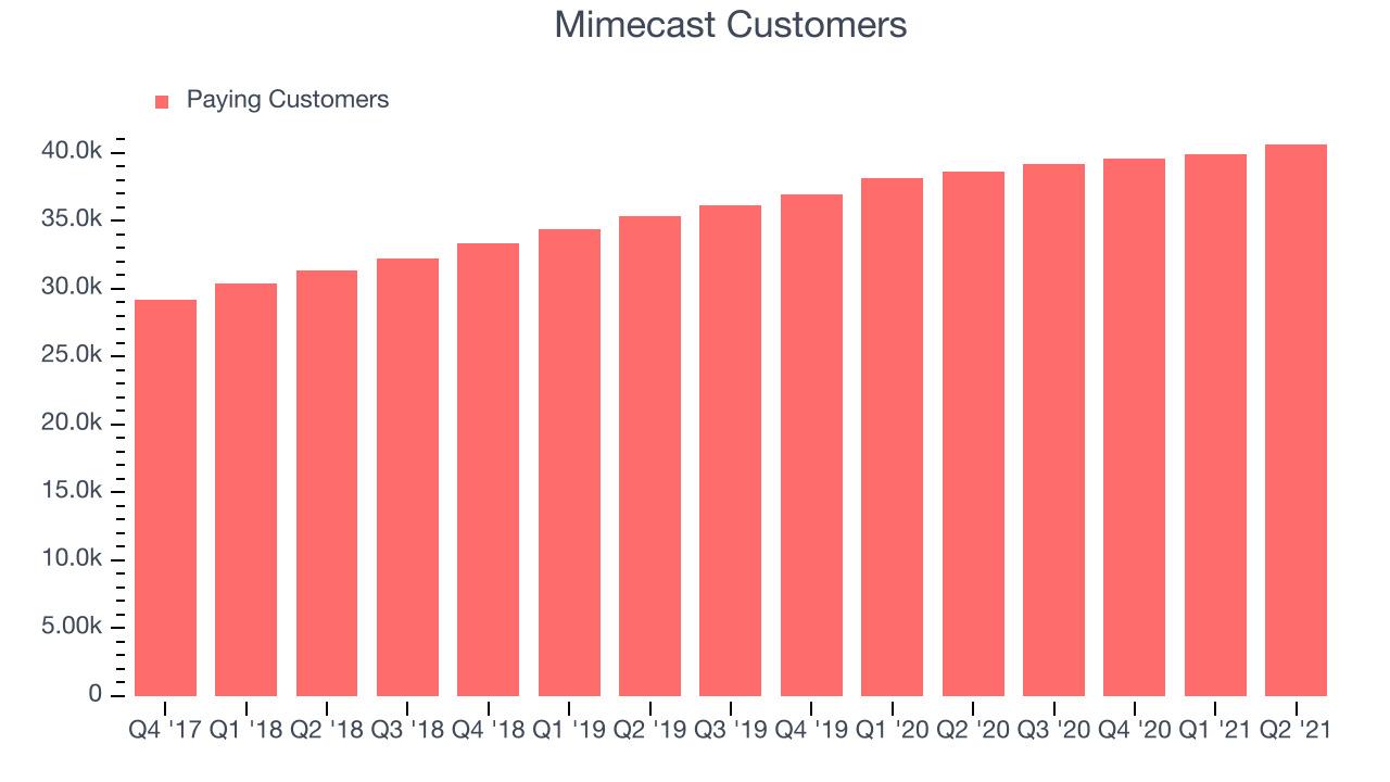 Mimecast Customers