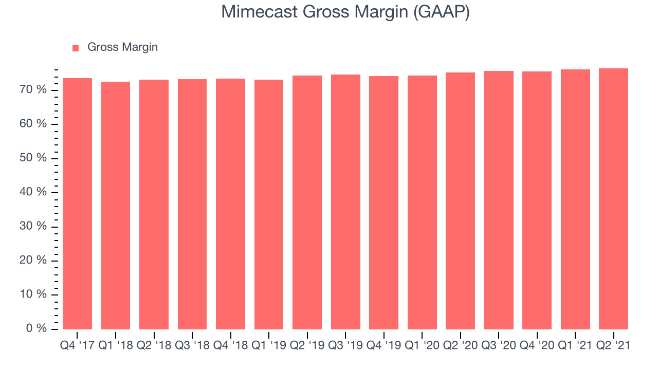 Mimecast Gross Margin (GAAP)