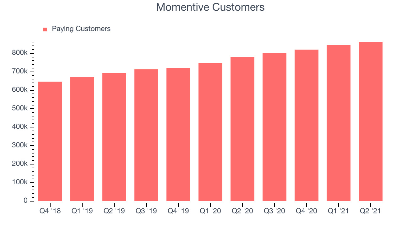 Momentive Customers