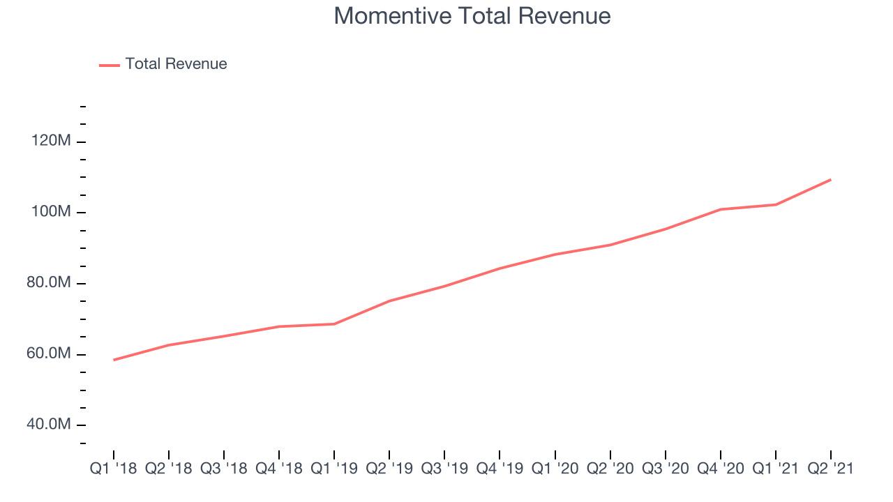 Momentive Total Revenue