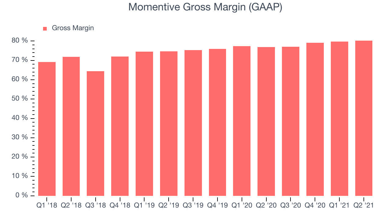 Momentive Gross Margin (GAAP)
