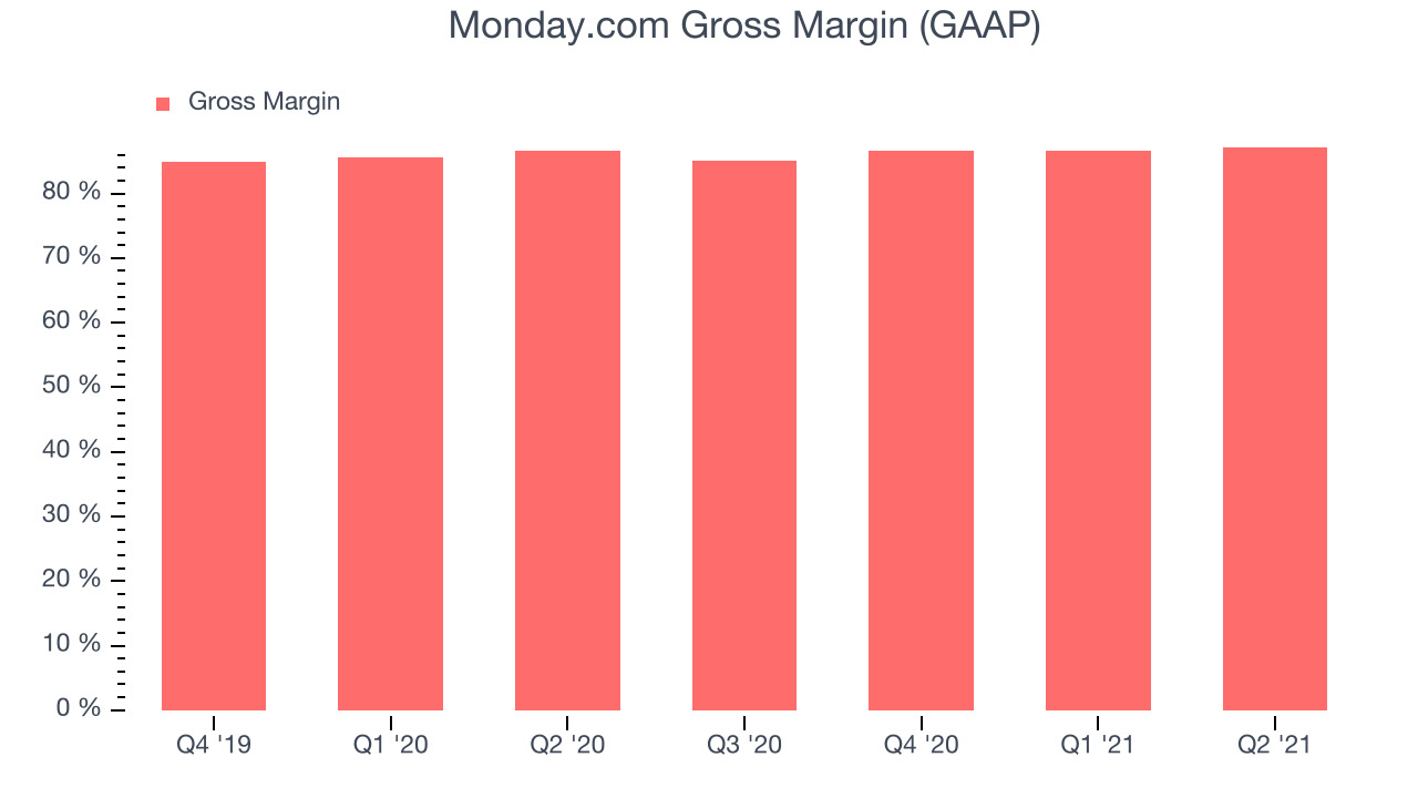Monday.com Gross Margin (GAAP)