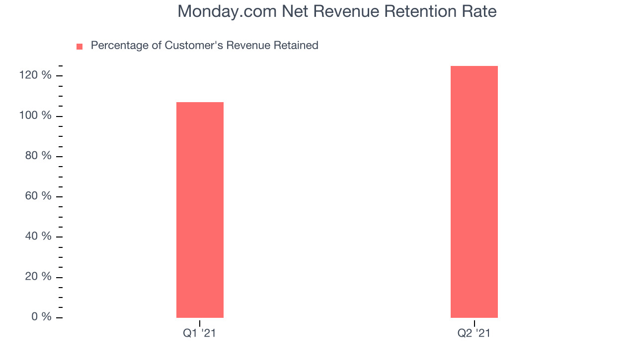 Monday.com Net Revenue Retention Rate