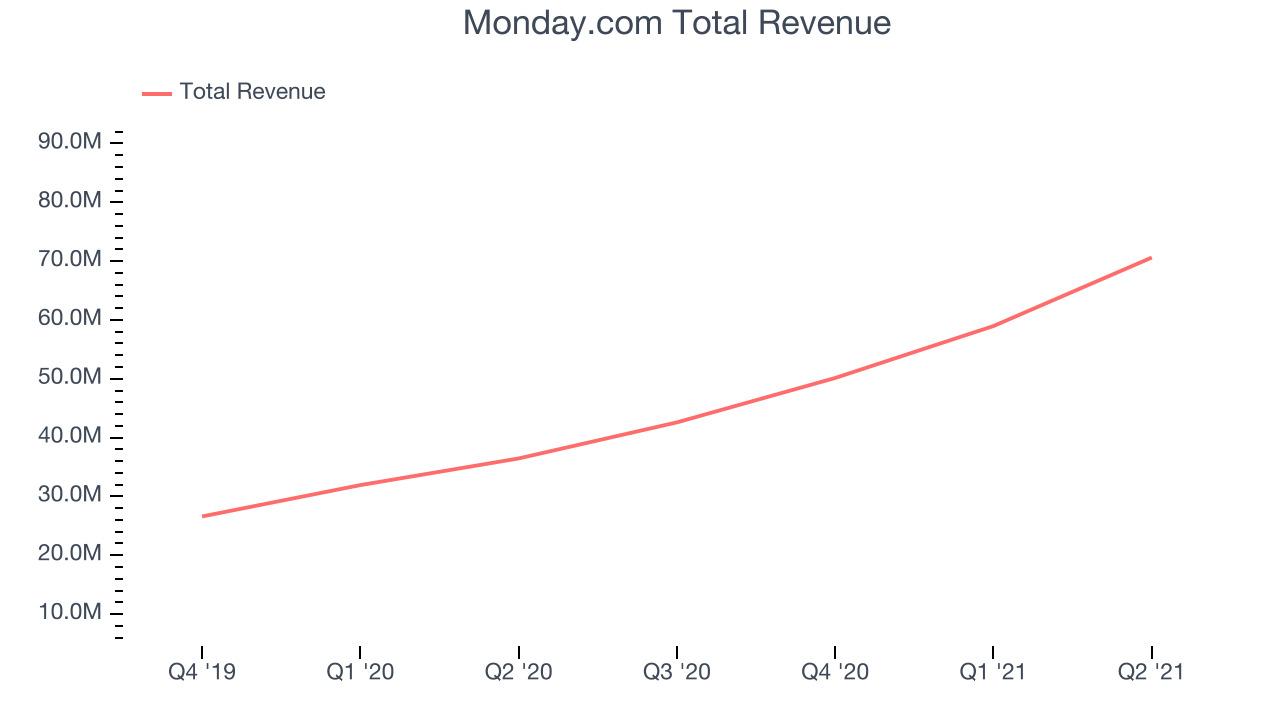Monday.com Total Revenue