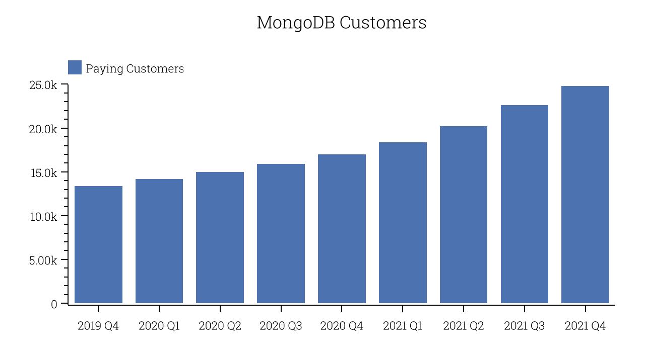 MongoDB Customers