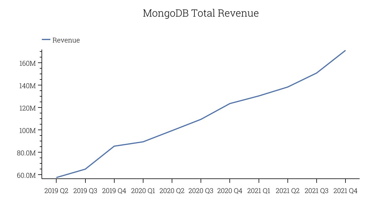 MongoDB Total Revenue